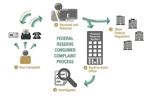 Illustration of Federal Reserve Consumer Complaint Process